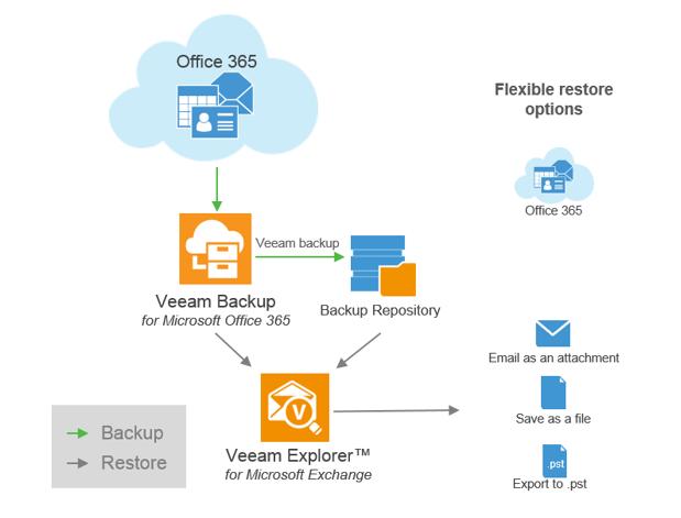 Veeam Backup für Microsoft O365